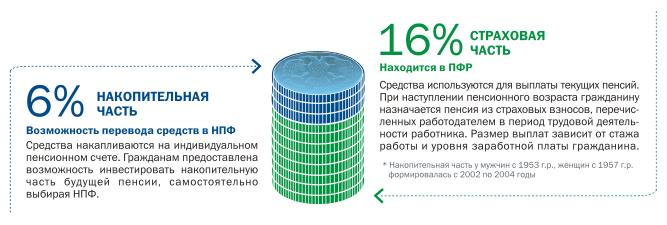 Пенсійна Реформа В Україні Реферат